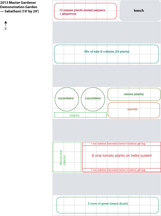 Sample layout for a 10' x 20' garden, via the New Home Economics